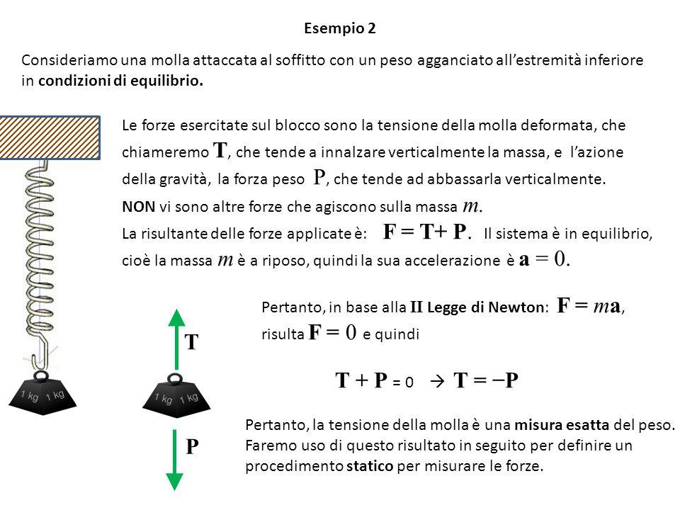 Esempio 2 Consideriamo una molla attaccata al soffitto con un peso agganciato all'estremità inferiore.