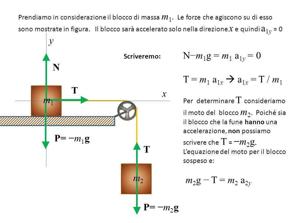 Per determinare T consideriamo il moto del blocco m2. Poiché sia N