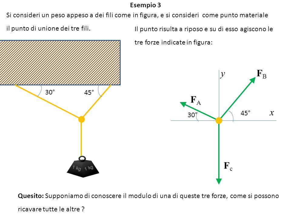 Esempio 3 Si consideri un peso appeso a dei fili come in figura, e si consideri come punto materiale.