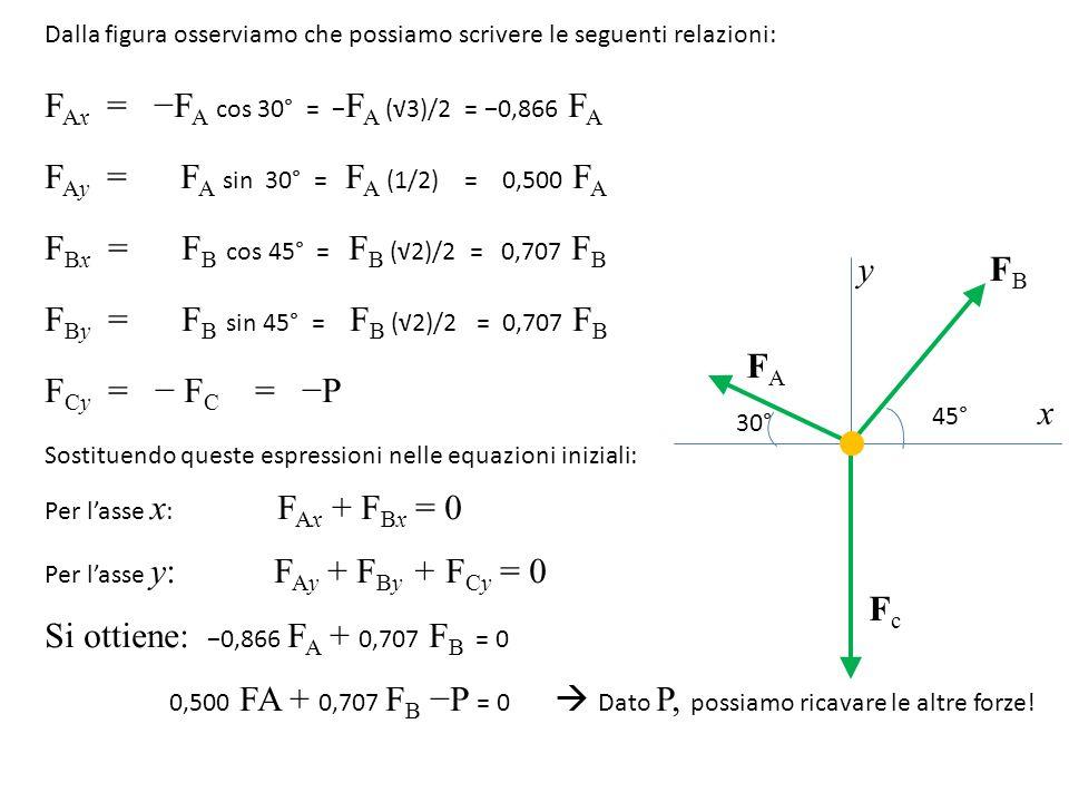 FAx = −FA cos 30° = −FA (√3)/2 = −0,866 FA