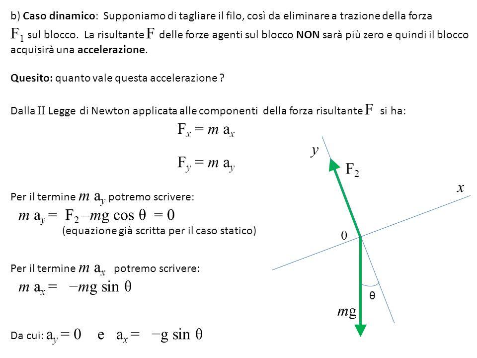 b) Caso dinamico: Supponiamo di tagliare il filo, così da eliminare a trazione della forza