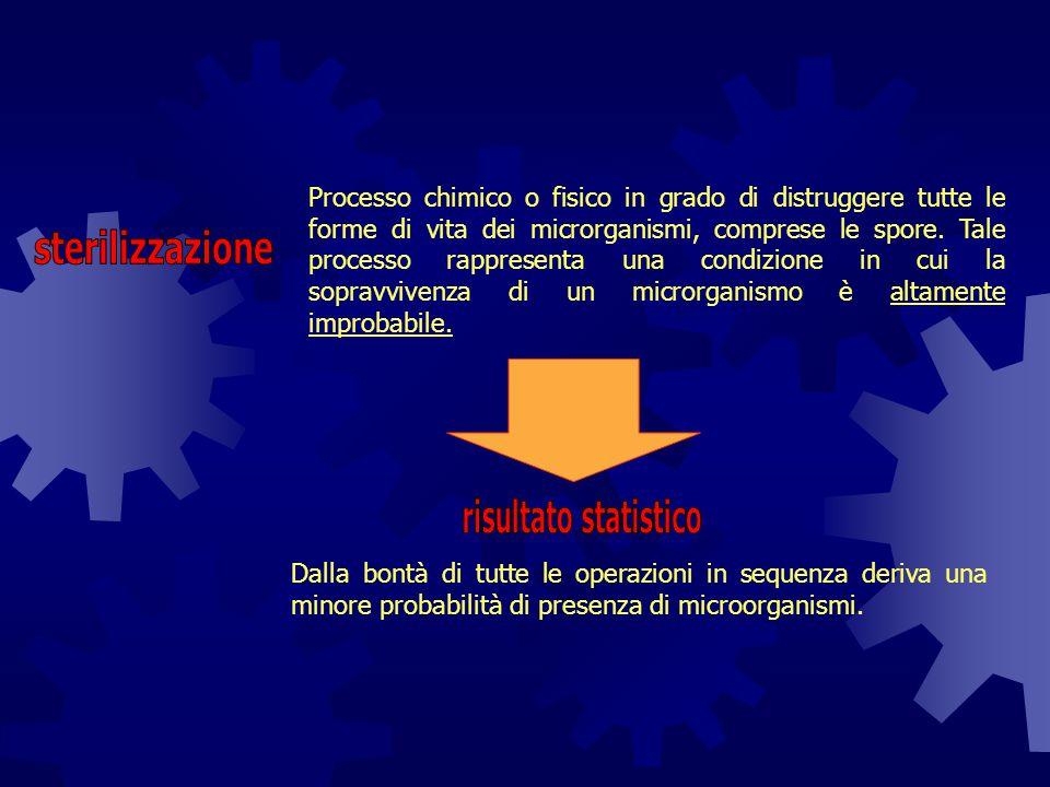 sterilizzazione risultato statistico