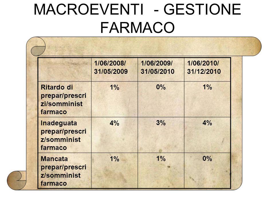 MACROEVENTI - GESTIONE FARMACO