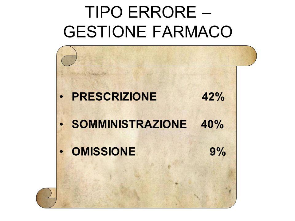 TIPO ERRORE – GESTIONE FARMACO