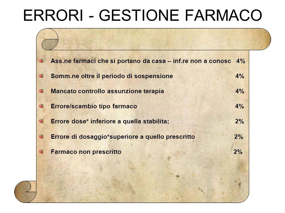 ERRORI - GESTIONE FARMACO