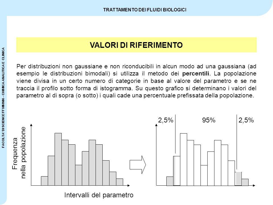 VALORI DI RIFERIMENTO 2,5% 95% 2,5% nella popolazione Frequenza