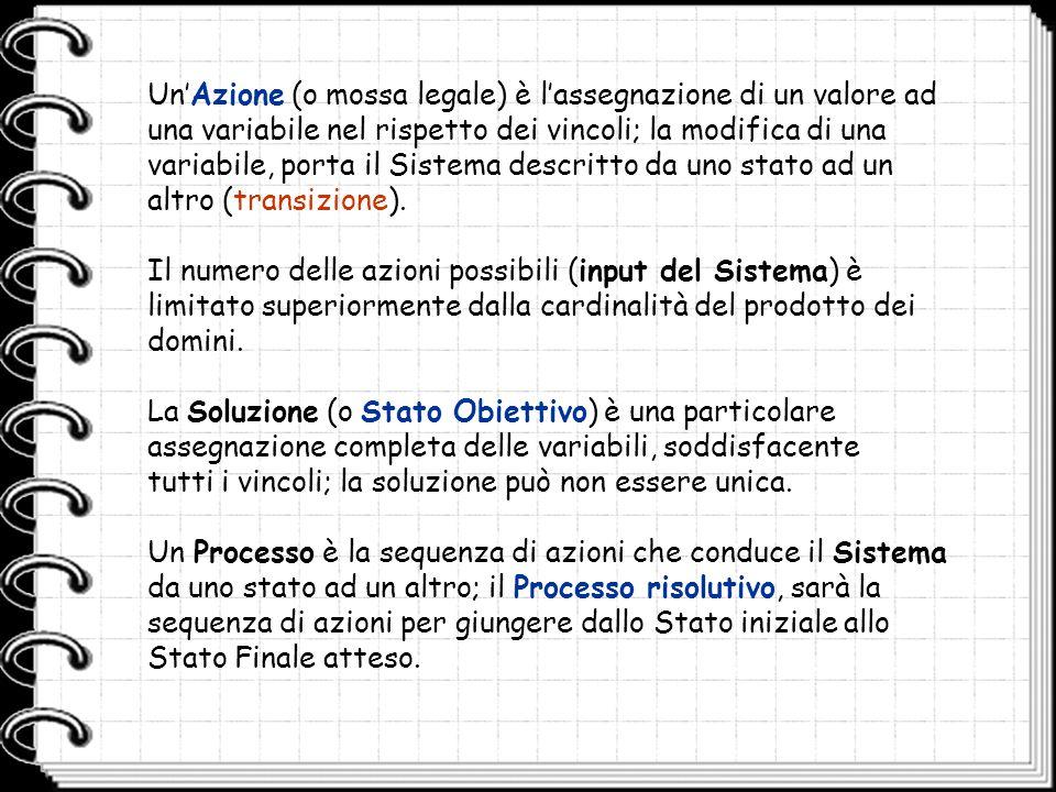 Un'Azione (o mossa legale) è l'assegnazione di un valore ad una variabile nel rispetto dei vincoli; la modifica di una variabile, porta il Sistema descritto da uno stato ad un altro (transizione).