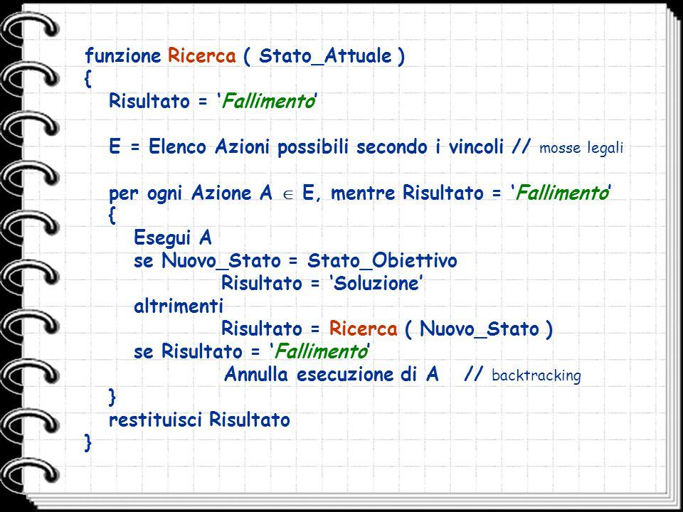 funzione Ricerca ( Stato_Attuale ) { Risultato = 'Fallimento'