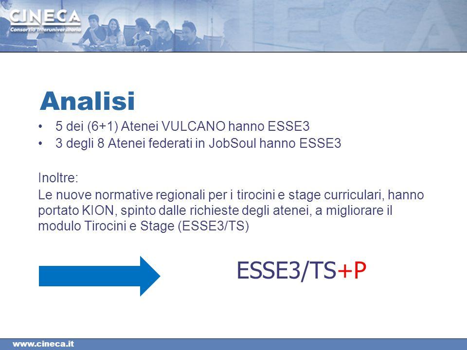 Analisi ESSE3/TS+P 5 dei (6+1) Atenei VULCANO hanno ESSE3