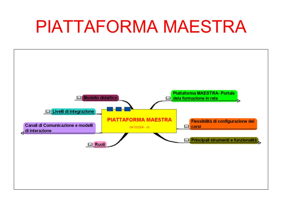PIATTAFORMA MAESTRA