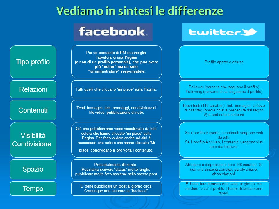 Vediamo in sintesi le differenze