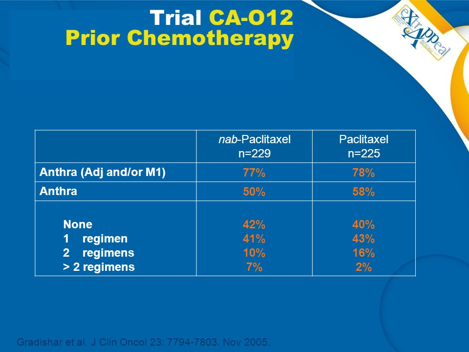 Trial CA-O12 Prior Chemotherapy