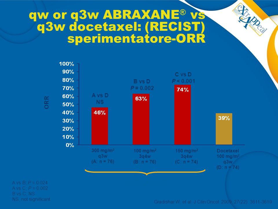 qw or q3w ABRAXANE® vs q3w docetaxel: (RECIST) sperimentatore-ORR