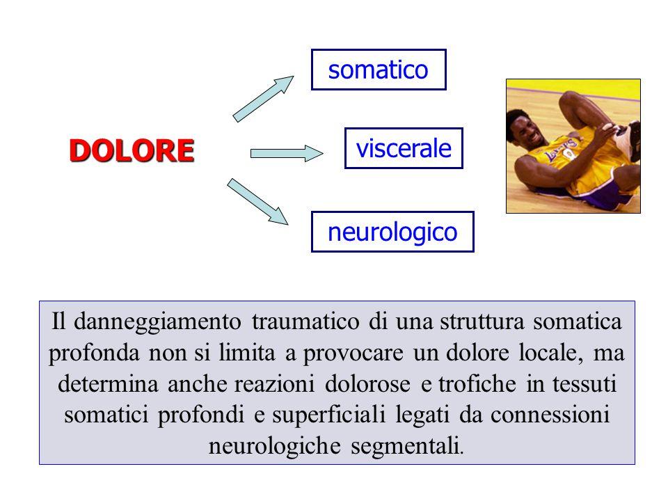 DOLORE somatico viscerale neurologico