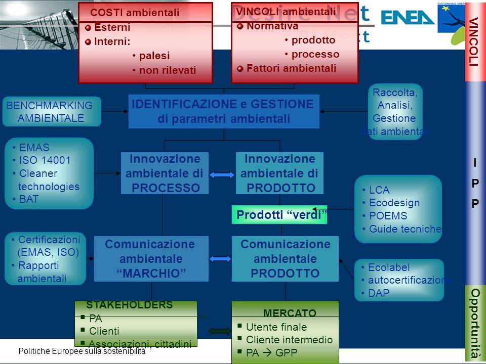 IDENTIFICAZIONE e GESTIONE di parametri ambientali