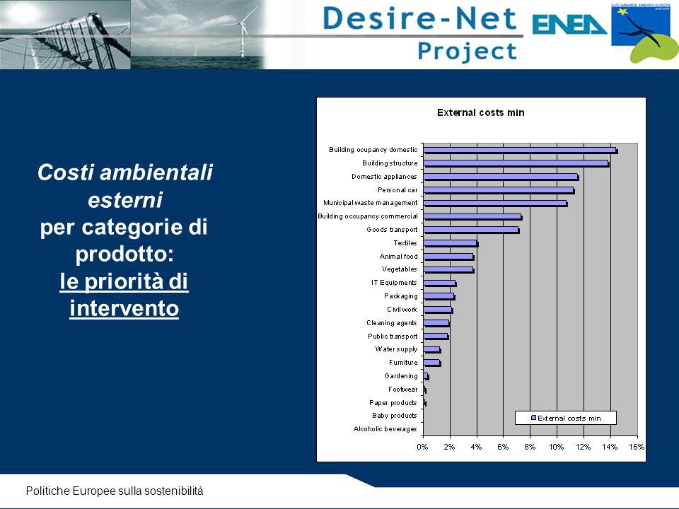 Costi ambientali esterni per categorie di prodotto: