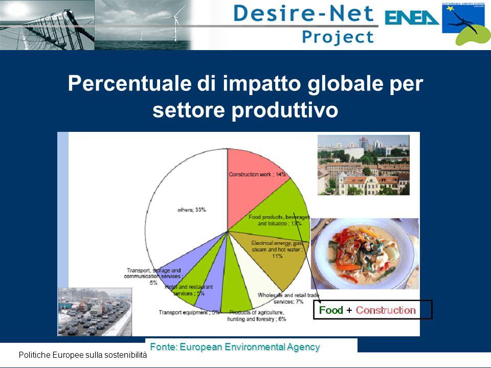 Percentuale di impatto globale per settore produttivo