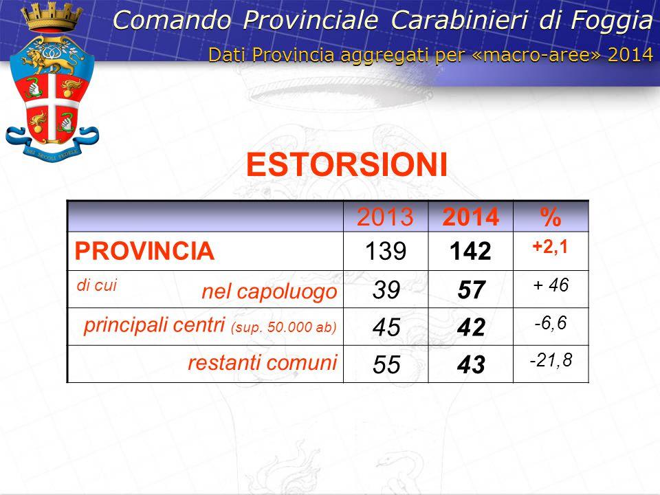 ESTORSIONI Comando Provinciale Carabinieri di Foggia 2013 2014 %