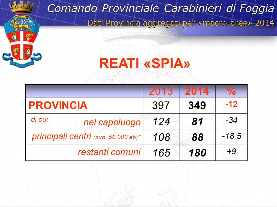 REATI «SPIA» Comando Provinciale Carabinieri di Foggia 2013 2014 %