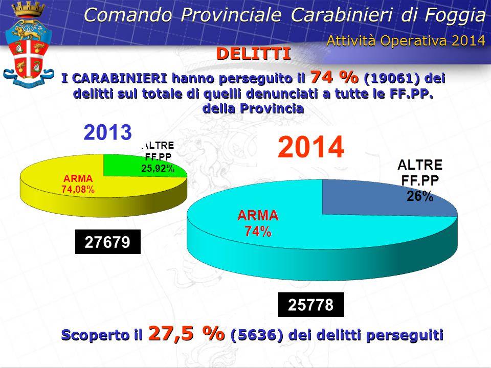 Scoperto il 27,5 % (5636) dei delitti perseguiti
