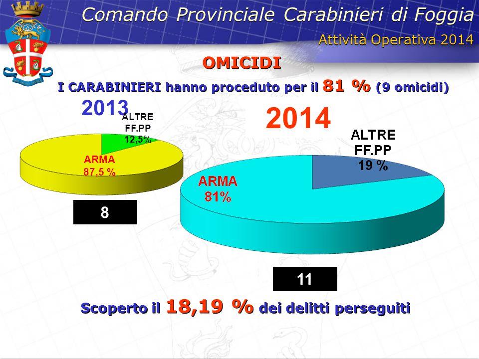 Scoperto il 18,19 % dei delitti perseguiti