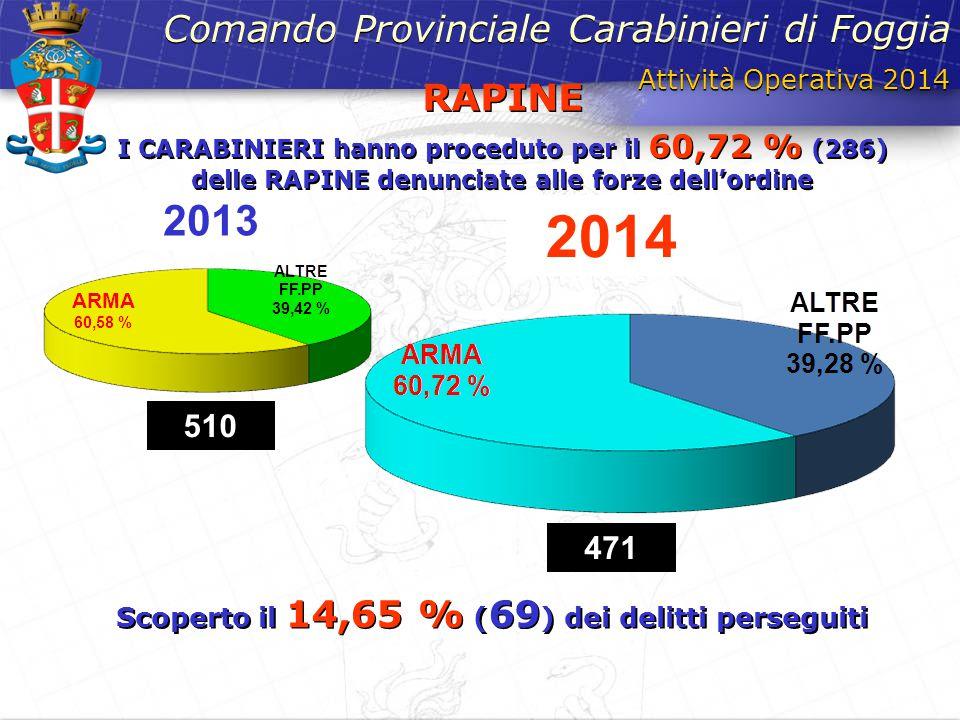 Scoperto il 14,65 % (69) dei delitti perseguiti