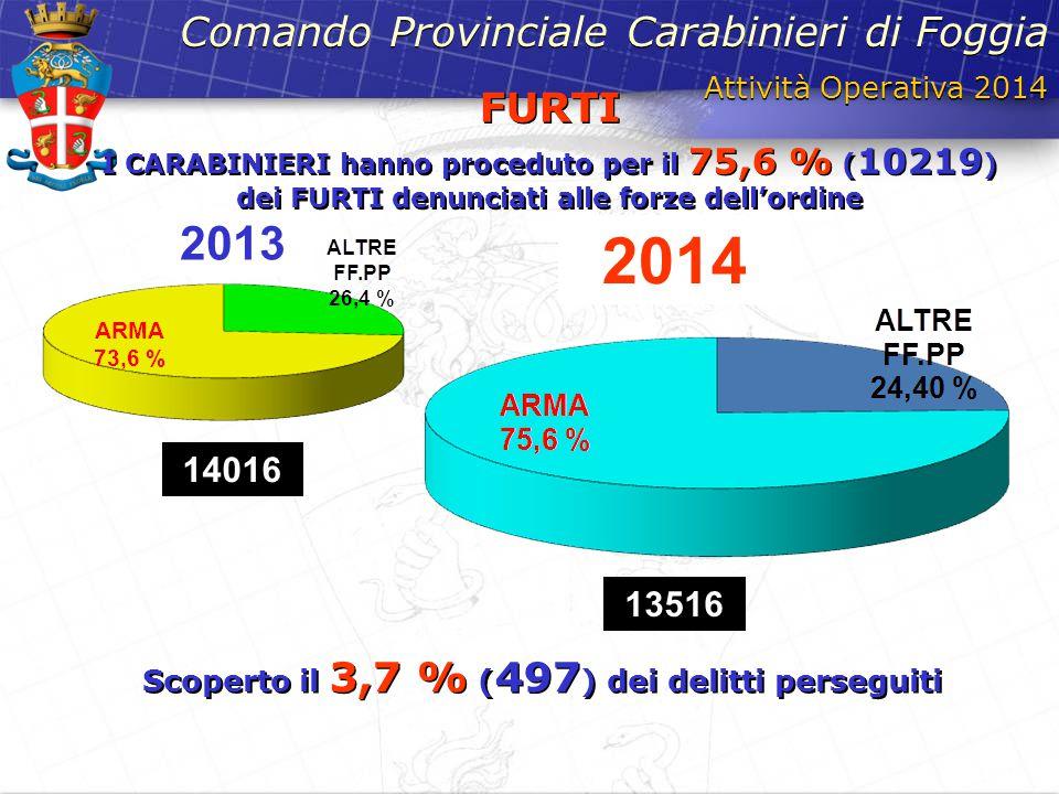 Scoperto il 3,7 % (497) dei delitti perseguiti
