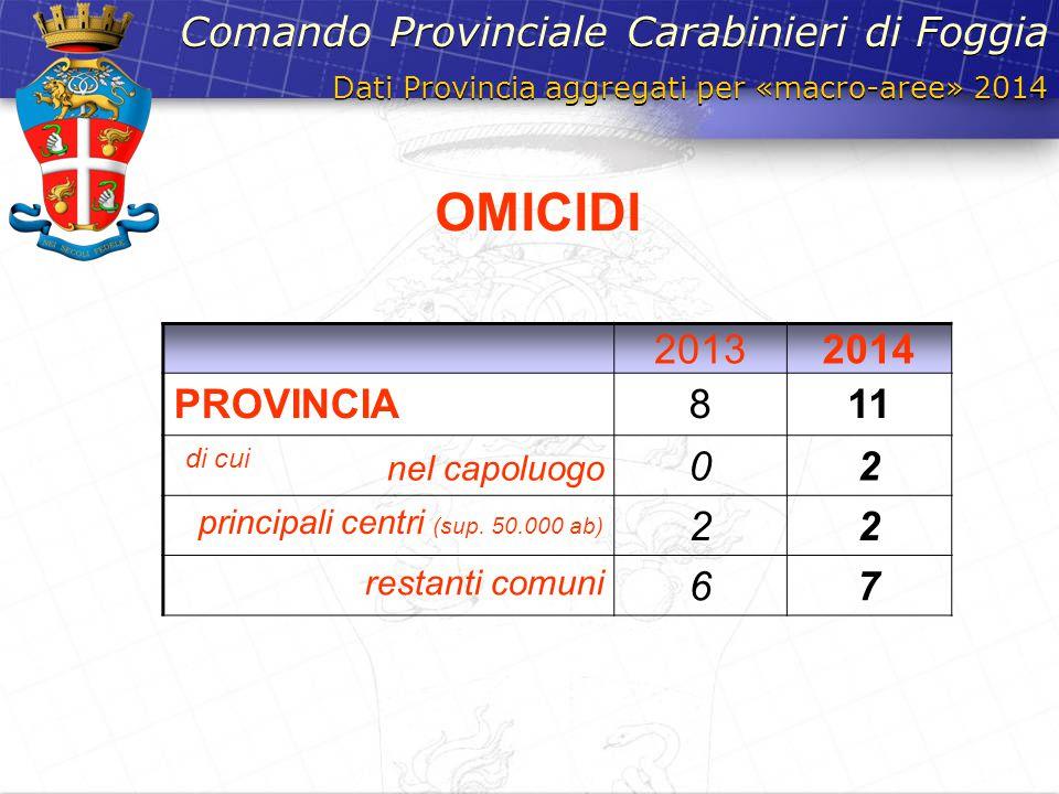 OMICIDI Comando Provinciale Carabinieri di Foggia 2013 2014 PROVINCIA
