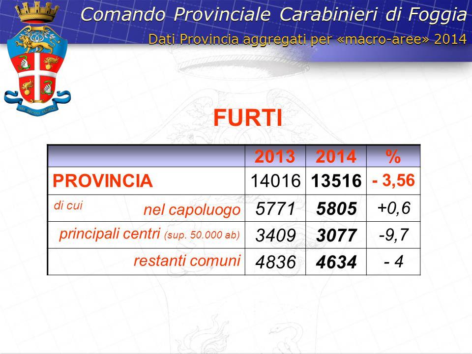 FURTI Comando Provinciale Carabinieri di Foggia 2013 2014 % PROVINCIA