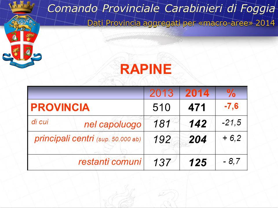 RAPINE Comando Provinciale Carabinieri di Foggia 2013 2014 % PROVINCIA