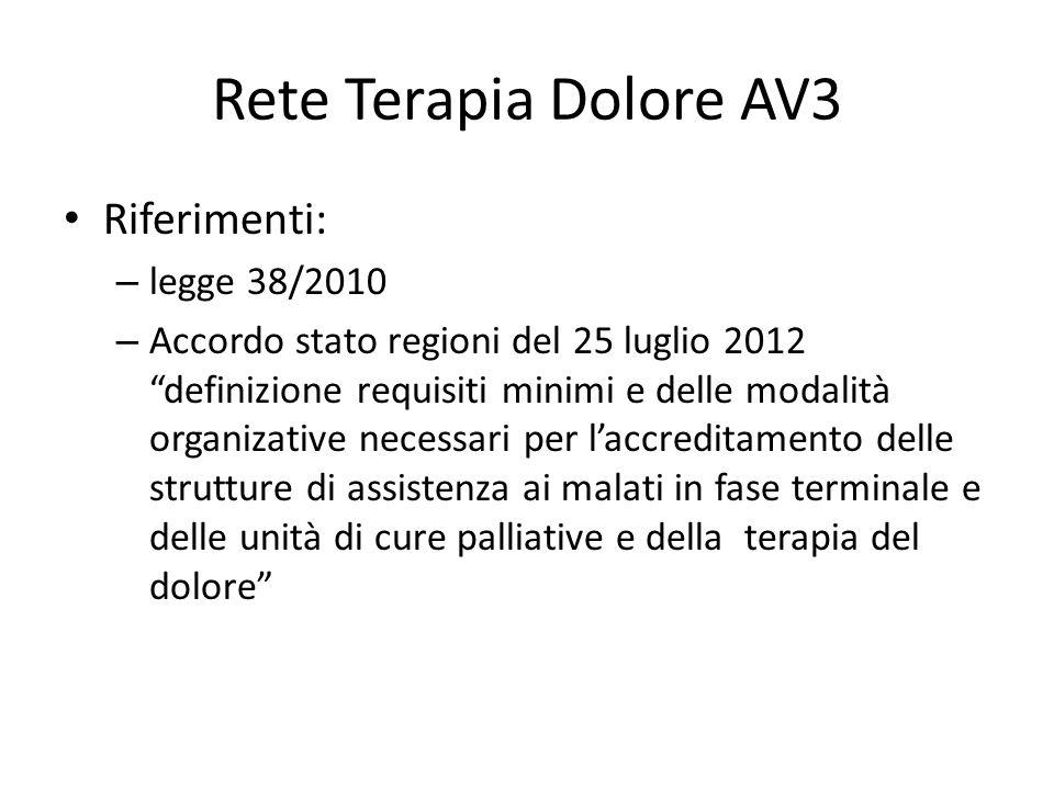 Rete Terapia Dolore AV3 Riferimenti: legge 38/2010