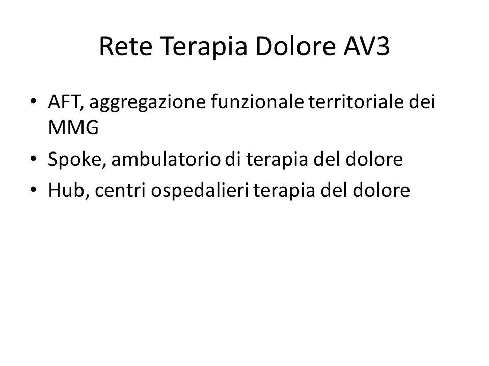 Rete Terapia Dolore AV3 AFT, aggregazione funzionale territoriale dei MMG. Spoke, ambulatorio di terapia del dolore.