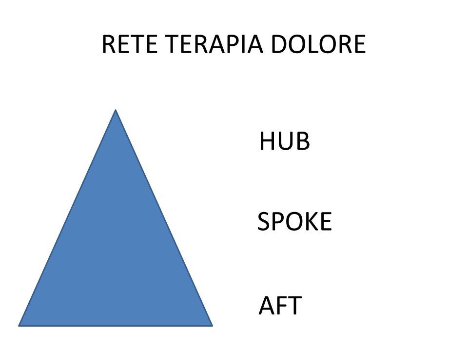 RETE TERAPIA DOLORE HUB SPOKE AFT