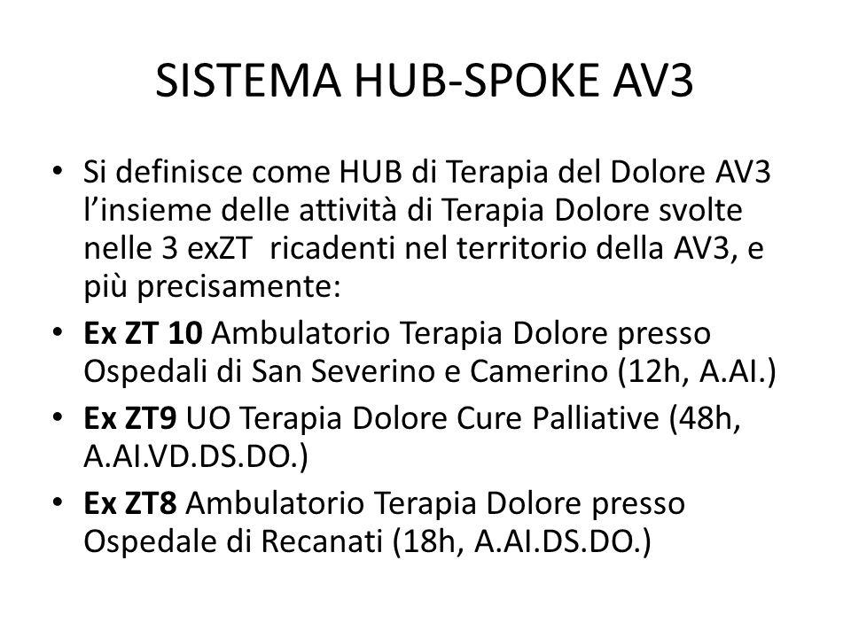 SISTEMA HUB-SPOKE AV3