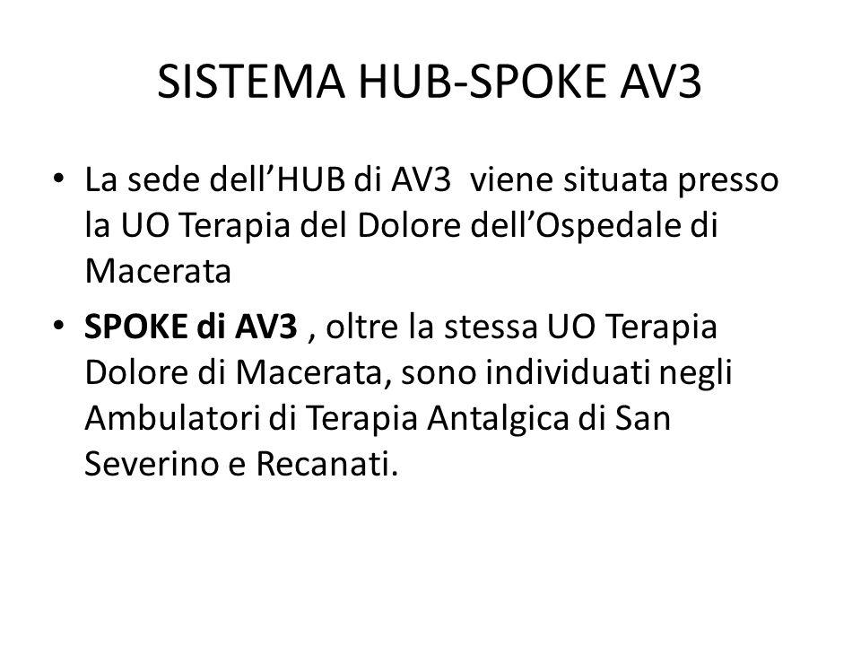 SISTEMA HUB-SPOKE AV3 La sede dell'HUB di AV3 viene situata presso la UO Terapia del Dolore dell'Ospedale di Macerata.
