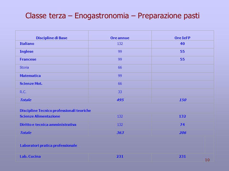 Classe terza – Enogastronomia – Preparazione pasti