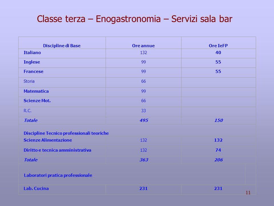 Classe terza – Enogastronomia – Servizi sala bar