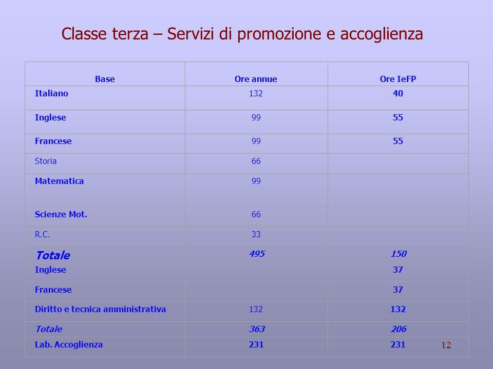 Classe terza – Servizi di promozione e accoglienza