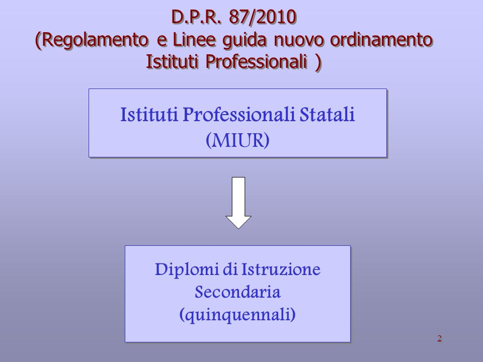 Istituti Professionali Statali Diplomi di Istruzione Secondaria