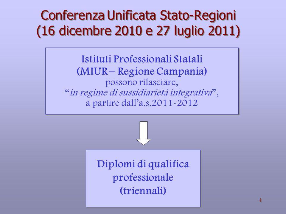 Conferenza Unificata Stato-Regioni (16 dicembre 2010 e 27 luglio 2011)