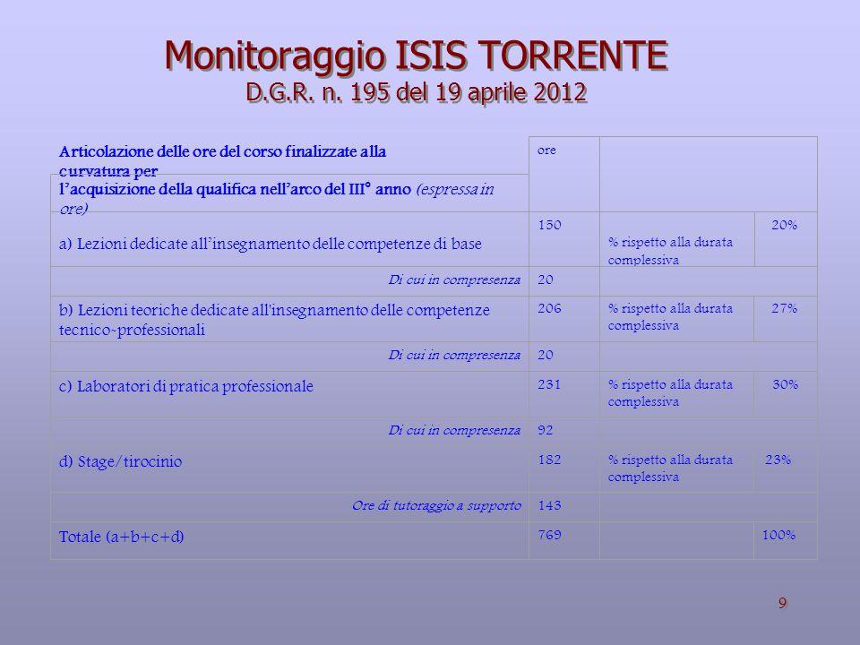 Monitoraggio ISIS TORRENTE D.G.R. n. 195 del 19 aprile 2012