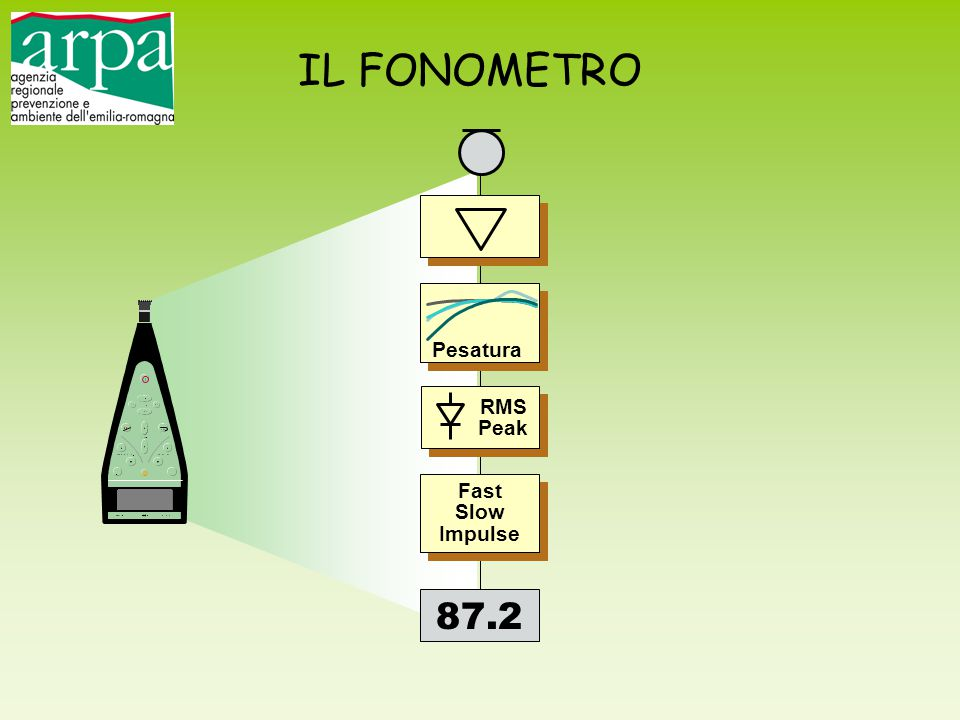 IL FONOMETRO 87.2 Pesatura RMS Peak Fast Slow Impulse