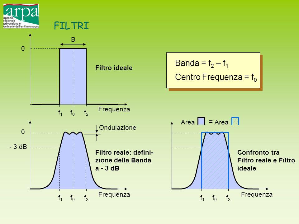 FILTRI Banda = f2 – f1 Centro Frequenza = f0 B Filtro ideale Frequenza