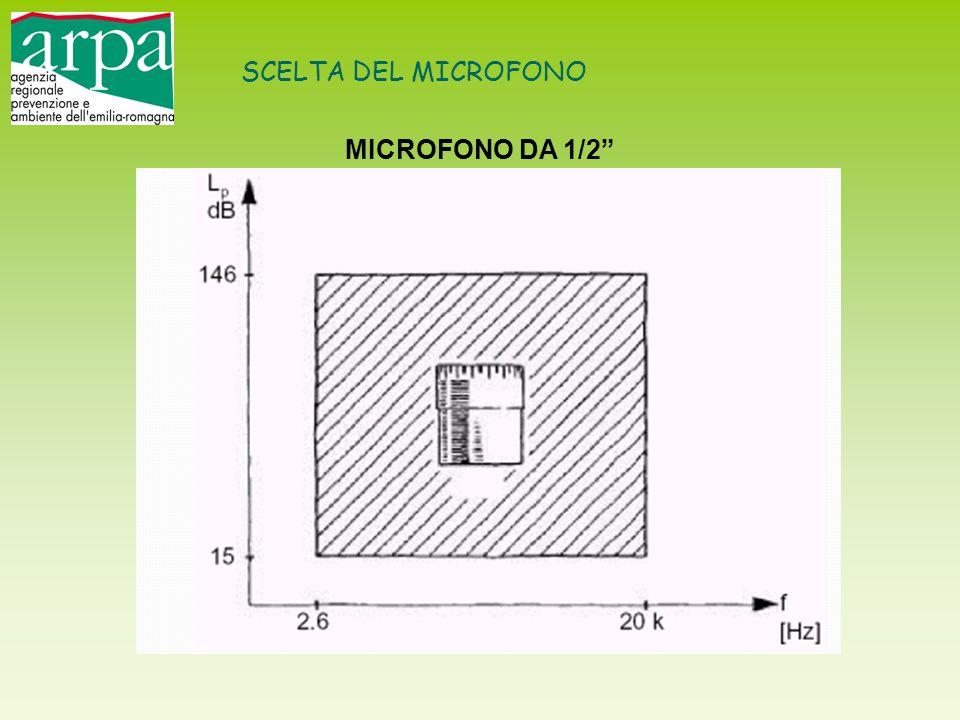 SCELTA DEL MICROFONO MICROFONO DA 1/2