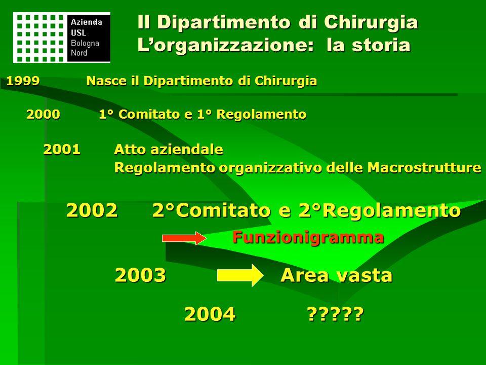 Il Dipartimento di Chirurgia L'organizzazione: la storia