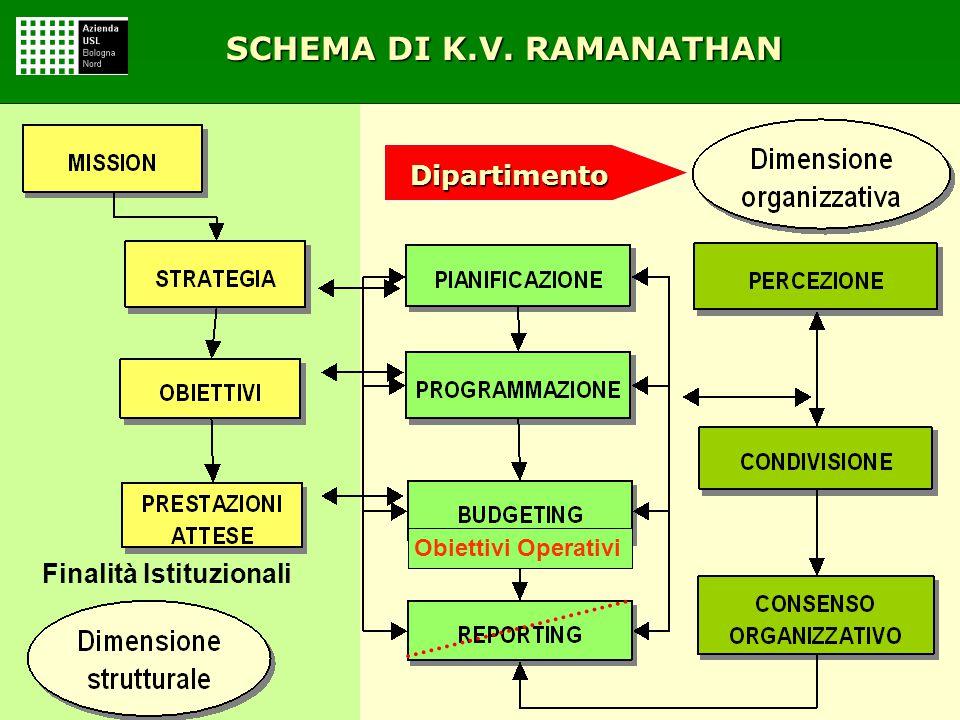SCHEMA DI K.V. RAMANATHAN