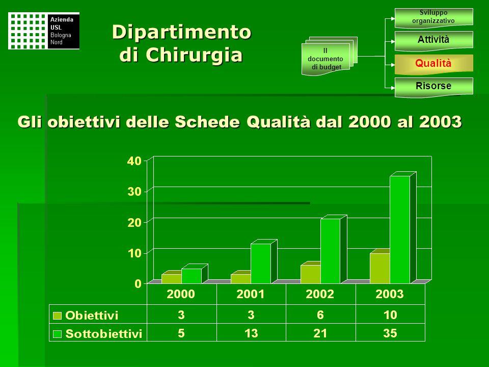 Gli obiettivi delle Schede Qualità dal 2000 al 2003
