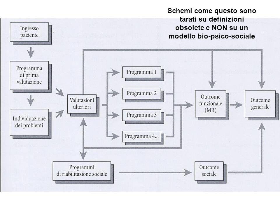 Schemi come questo sono tarati su definizioni obsolete e NON su un modello bio-psico-sociale
