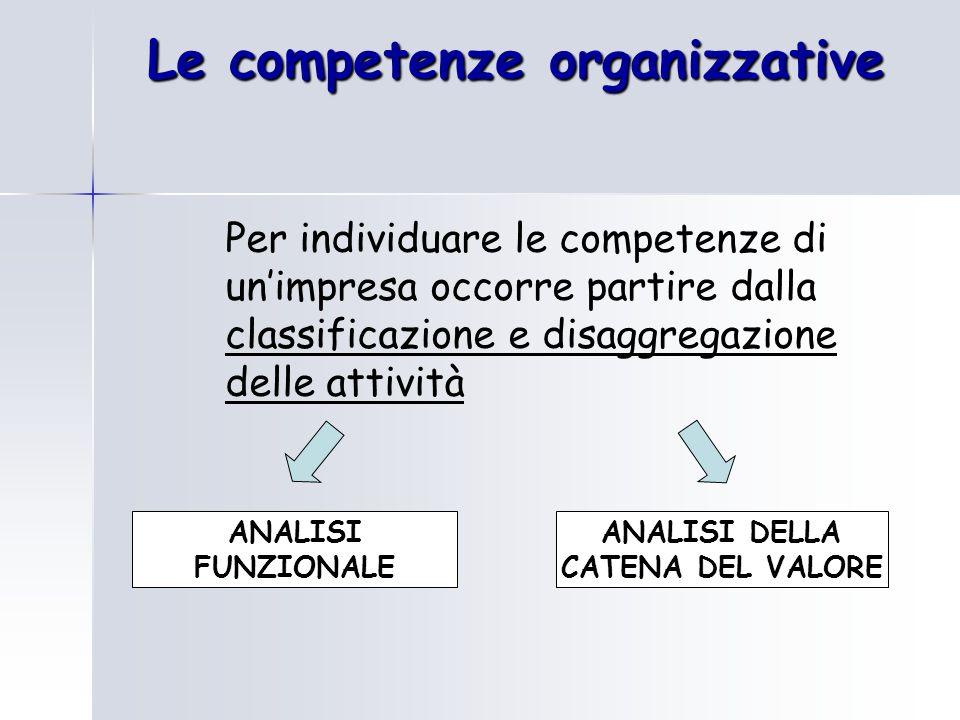 Le competenze organizzative