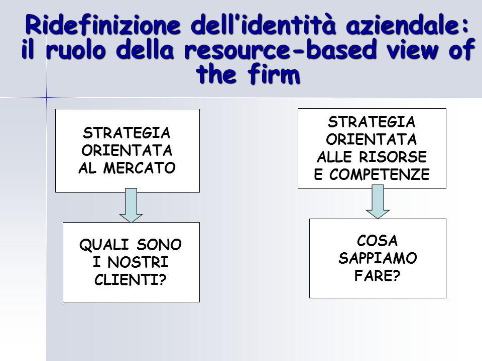Ridefinizione dell'identità aziendale: il ruolo della resource-based view of the firm